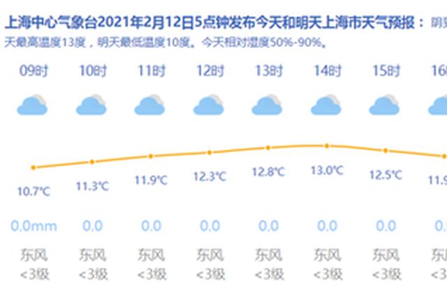 大年初一雨水止 上海今天阴到多云最高13度13日起升温