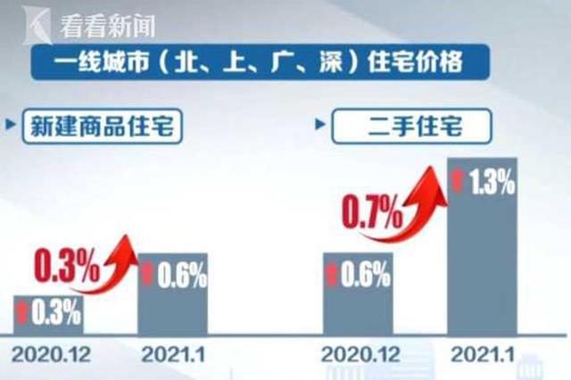 上海房貸集中度指標下發至銀行 房貸審批發放正常