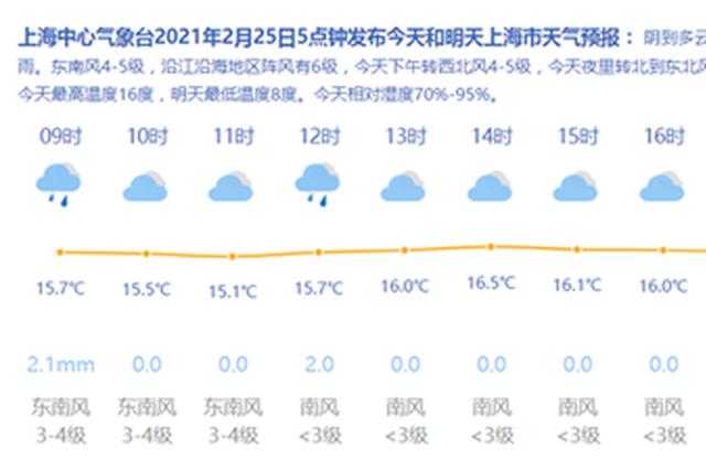 雨里迎元宵 上海今阴到多云午后雨量中等最高温16度