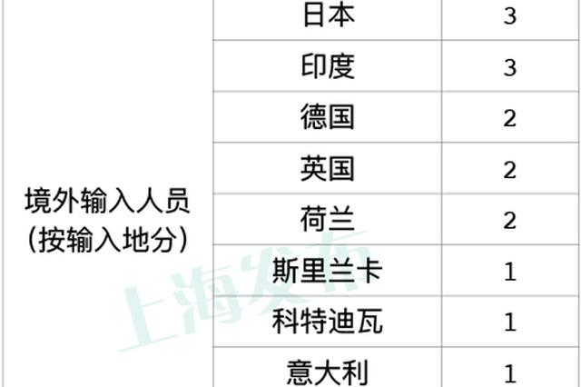 上海2月24日無新增本地確診病例 新增3例境外輸入病例
