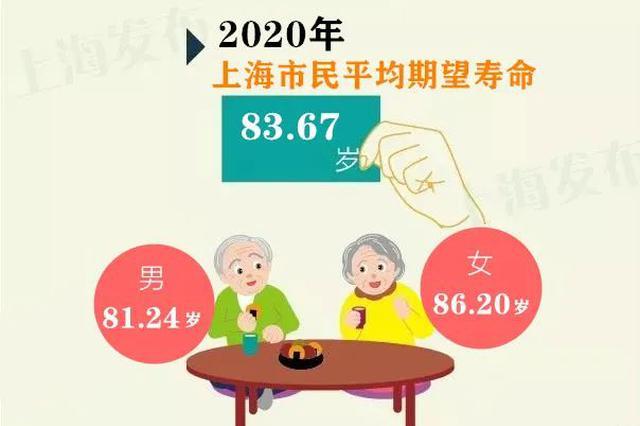 上海市民平均期望寿命达到83.67岁 持续保持领先水平