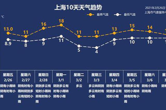 上海周末阴雨天气持续 冷暖空气将轮番登场气温起伏较