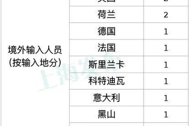 上海2月26日无新增本地确诊病例 新增1例境外输入病例