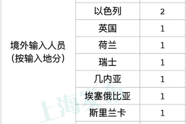 上海2月5日无新增本地确诊病例 新增1例境外输入病例