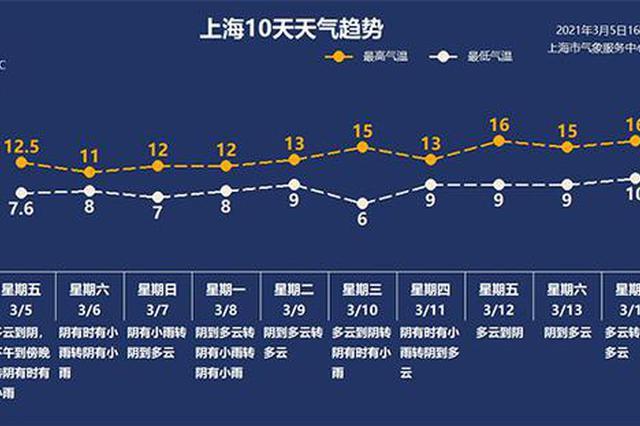 上海本周末刮风下雨又降温 下周雨水三天两头来串门