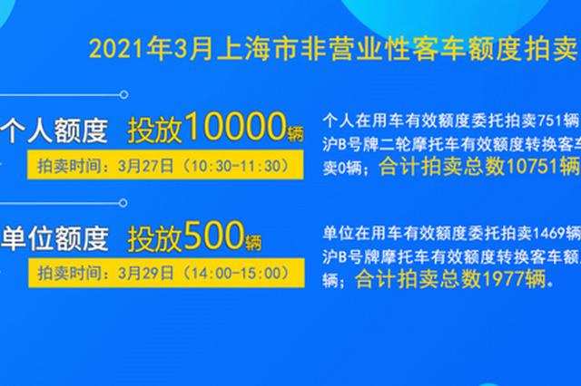 3月份拍牌下周六举行:个人额度10000辆 警示价89500元