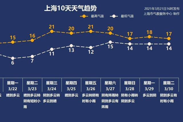 上海本周春暖回归百花齐放 最高气温可攀升至2字头
