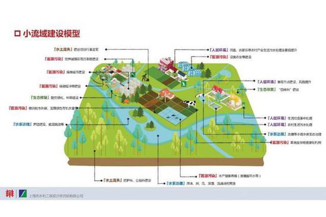 至2025年上海要建50个生态清洁小流域 覆盖半个上海