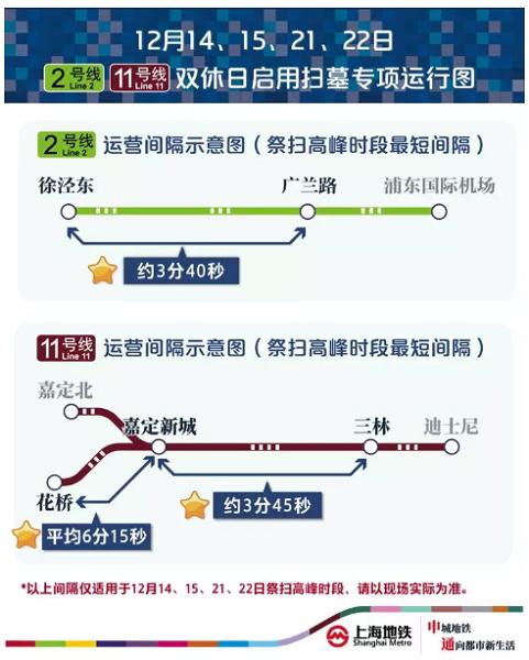 双休日扫墓:7条地铁17站可转公交短驳 2、11号线增加配车