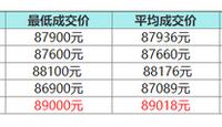 5月沪牌最低成交价89000元 中标率5.1%