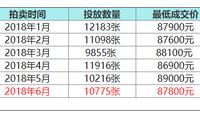 6月沪牌最低成交价87800元 中标率5.1%