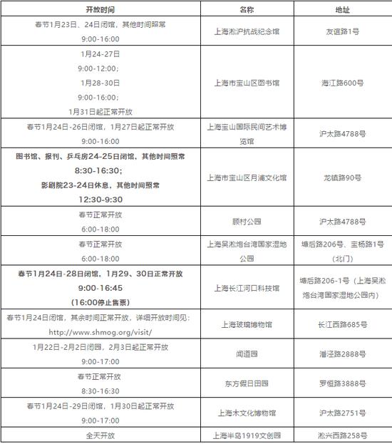 2020年春节宝山部分景区、公共文化场馆开放时间公告