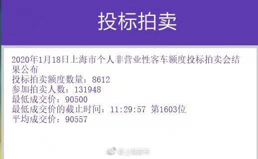沪牌今年首拍结果出炉中标率6.5% 最低成交价90500元
