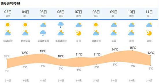 来源:上海中心气象台