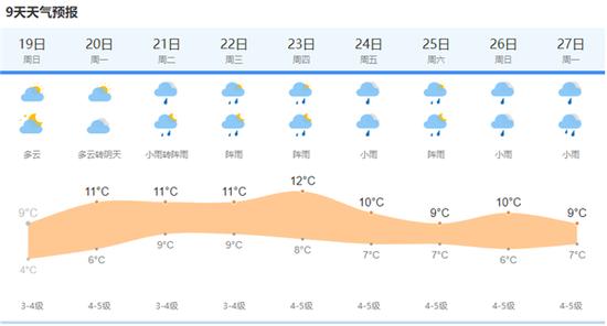 上海今天阴转多云有轻度霾  20日多云最低温度4度