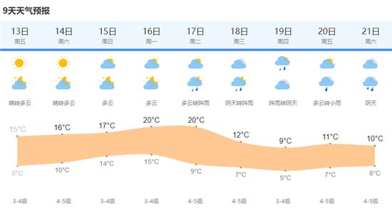 上海今天最高温15度双休日晴暖延续 九天天气趋势一览
