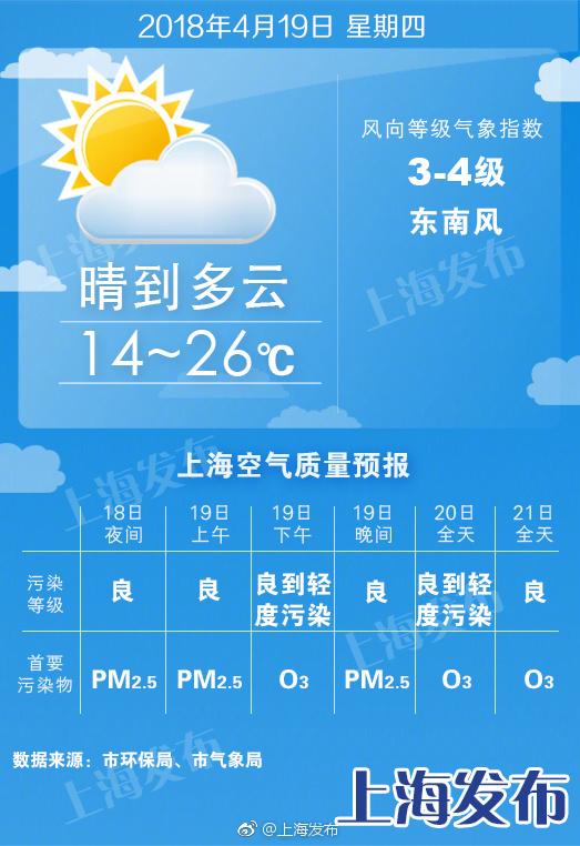 申城明天猛升8度、昼夜温差达12度!周日起3天有雨