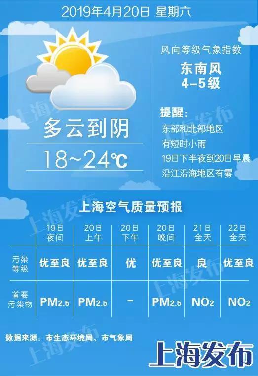 申城明起4天有阵雨 下周一降温周二周三升6度