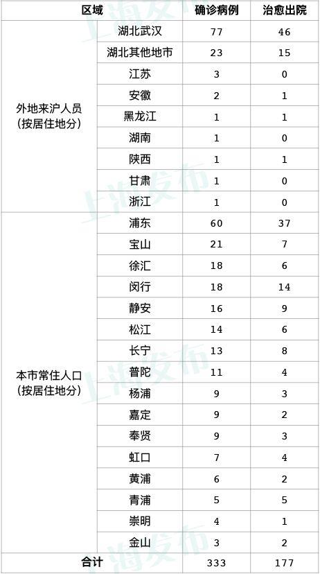 昨日0-24时 上海全天无新增新型冠状病毒肺炎确诊病例