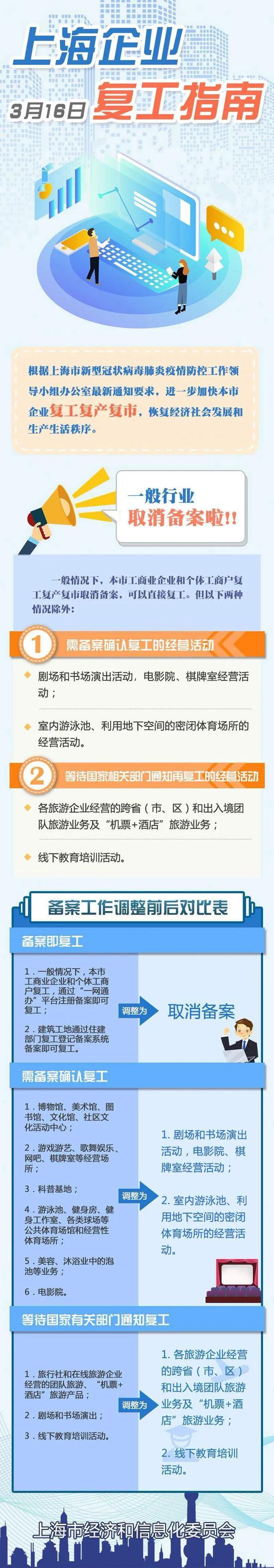 上海企业复工指南4金陵艳乱始篇.0版公布 一般行业取消备案