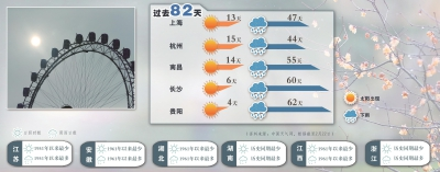 申城昨天终于迎来了久违的阳光。本报记者袁婧摄制图:冯晓瑜