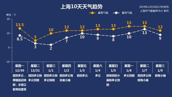 上海今日或见初雪周三郊区有冰冻 十天天气趋势一览