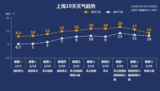 沪今日最低1℃下周一直奔20℃大关 十天天气趋势一览