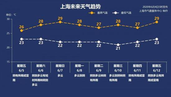《【星图平台手机版登陆】上海今起阵雨高频出现 最高29℃体感闷热》
