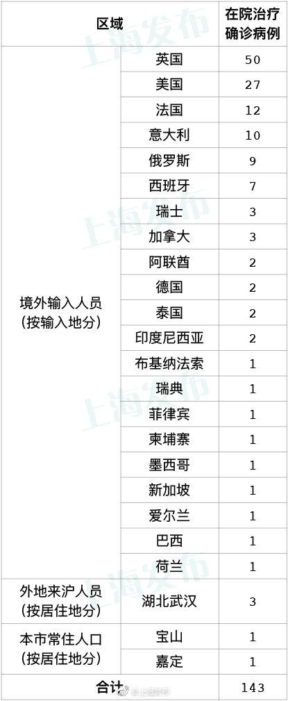 上海昨无新增本地新冠肺炎确诊病例 新增境外输入2例