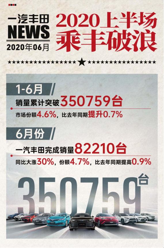 一汽丰田上半年销量35.1万台 占率4.6%