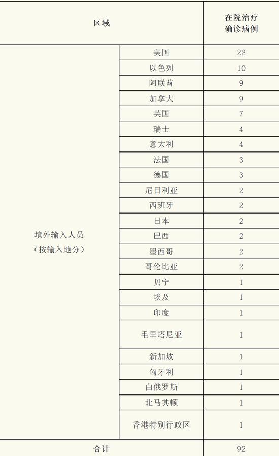 上海1月15日新增境外输入确诊病例7例 治愈出院2例