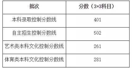(注:本市高考本科成绩满分为660分)
