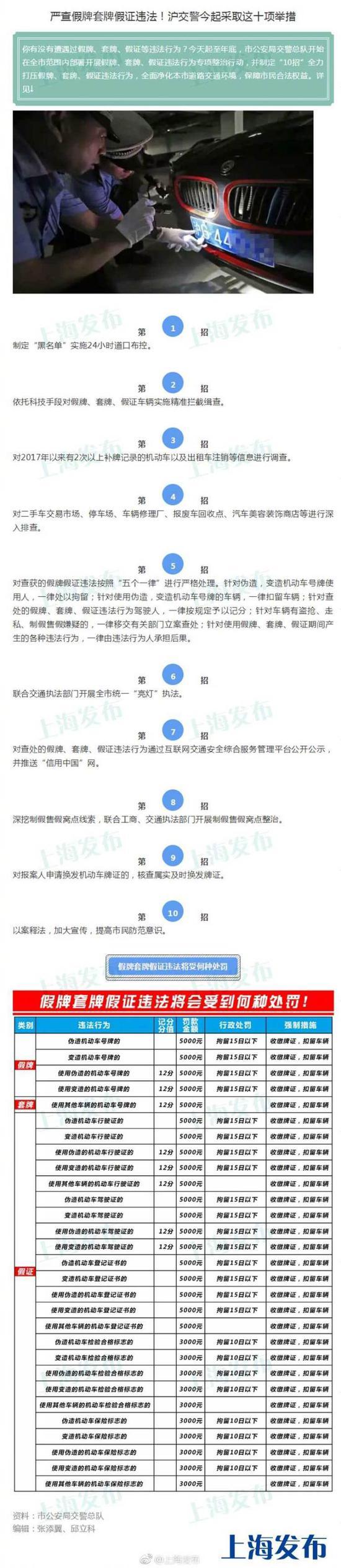 上海交警制定十项举措 严查假牌套牌假证违法