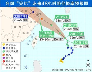 上海全城防御迎战台风安比 已制定人员转移撤离方案