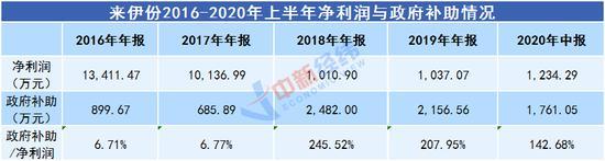 来伊份:股价跌去八成 9月补助金额超去年全年净利润10%
