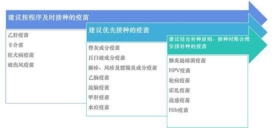 上海卫健委:今年试点推进疫苗接种网络预约
