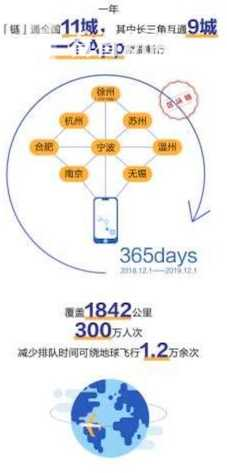 扫码互通城市扩容 上海地铁年内链通全国11城