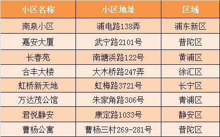 2018年上半年租赁成交最活跃的小区前八名