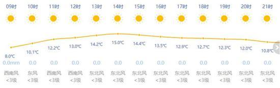 上海本周晴字当头忙升温 十天天气趋势一览
