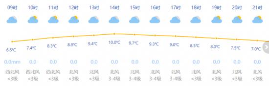 上海周三最低气温降至冰点 十天天气趋势一览