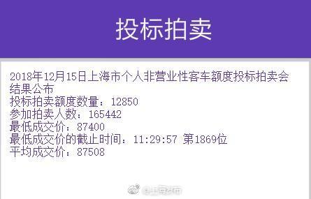 12月沪牌拍卖中标率7.8% 平均成交价为87508元