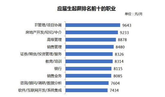 来源:《2020年第二季度应届生就业市场景气报告》