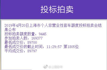 本月沪牌最低成交价89700元 实际参拍人数创今年新高