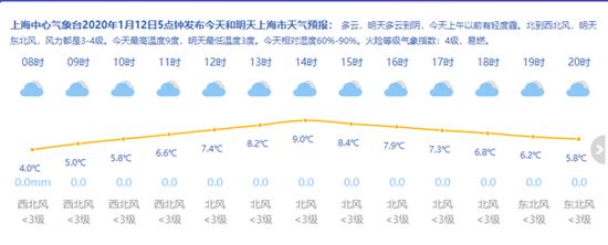 沪今起2天阳光放送 周一气温近冰点再见阳光要等一周