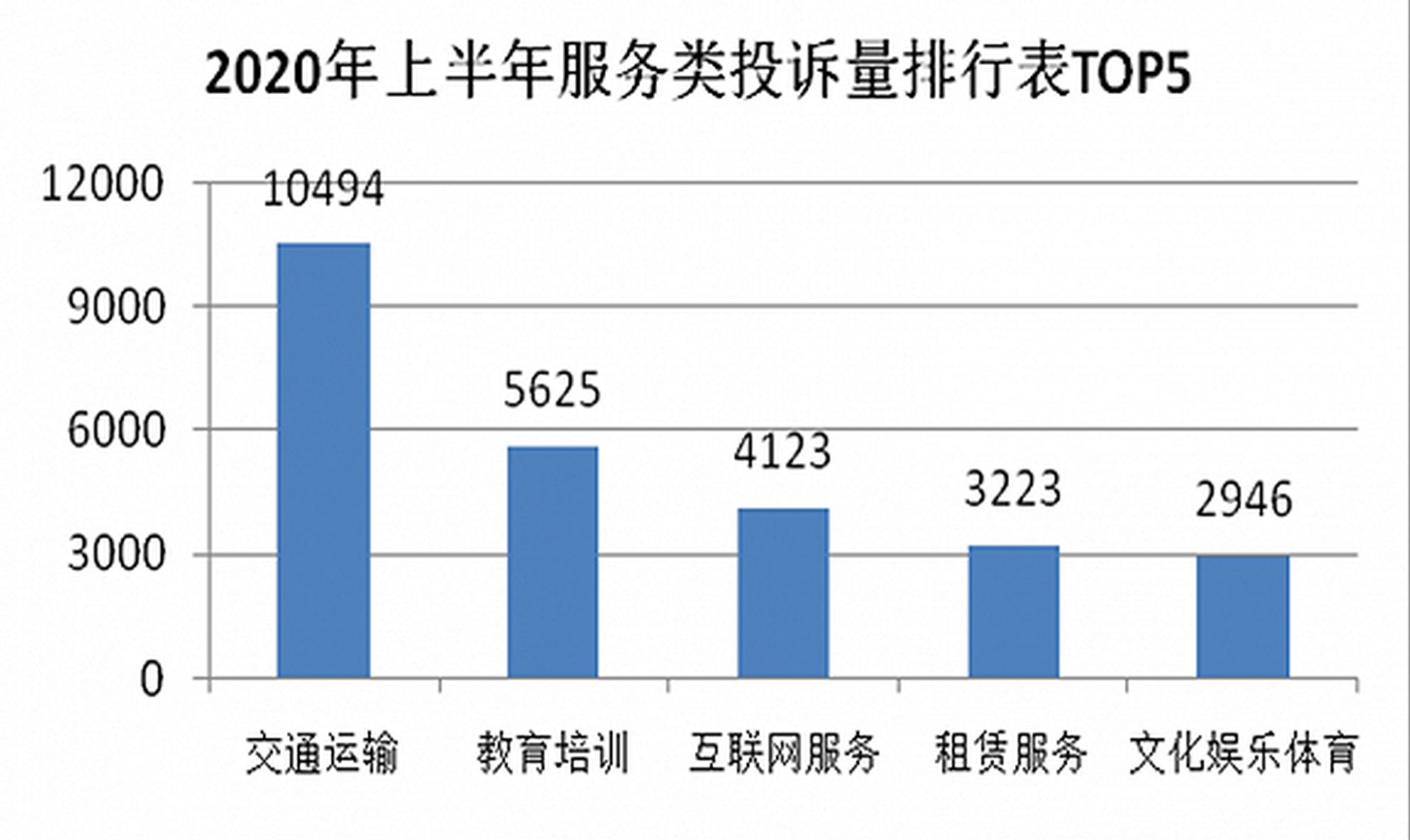 上海消保委通报上半年投诉情况:旅游机票等投诉量猛增
