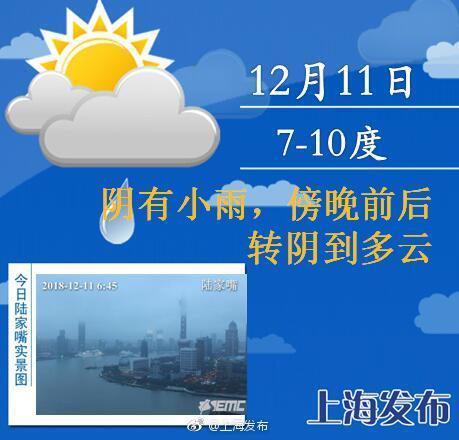 上海今日有小雨周三起天气转好 本周后期冷空气来袭