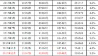 12月沪牌最低成交价92800元 中标率5.3%