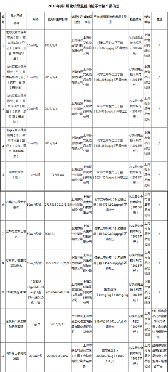 图表来源:上海市食药监局