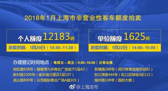 上海今年首次拍牌下周六举行 个人额度12183辆