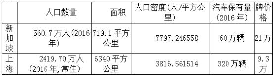 上海与新加坡的人口密度与汽车保有量数据对比